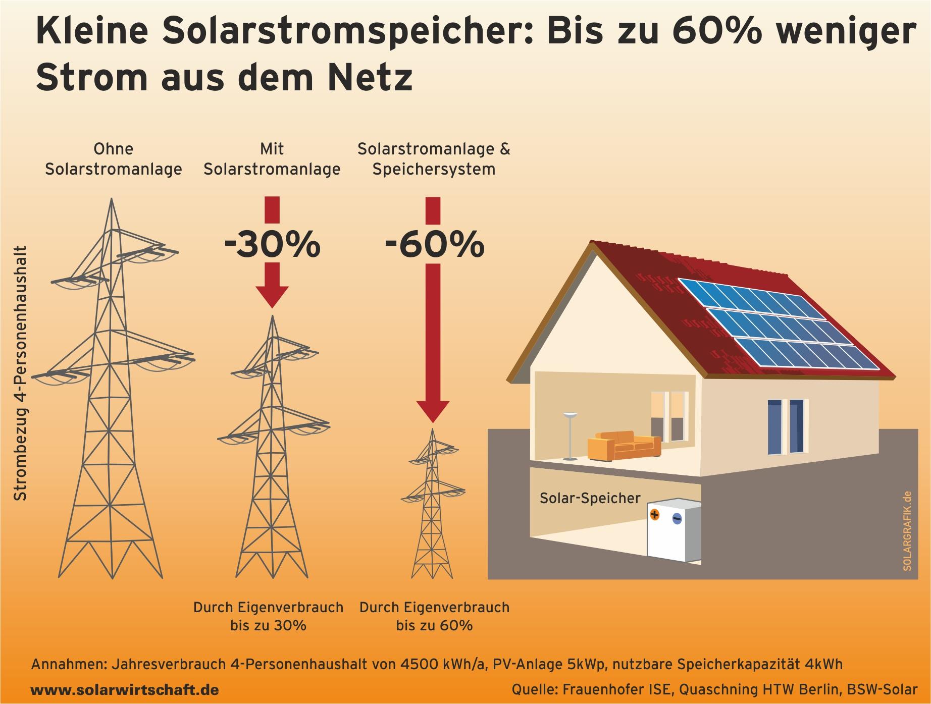 Speichersystem photovoltaik